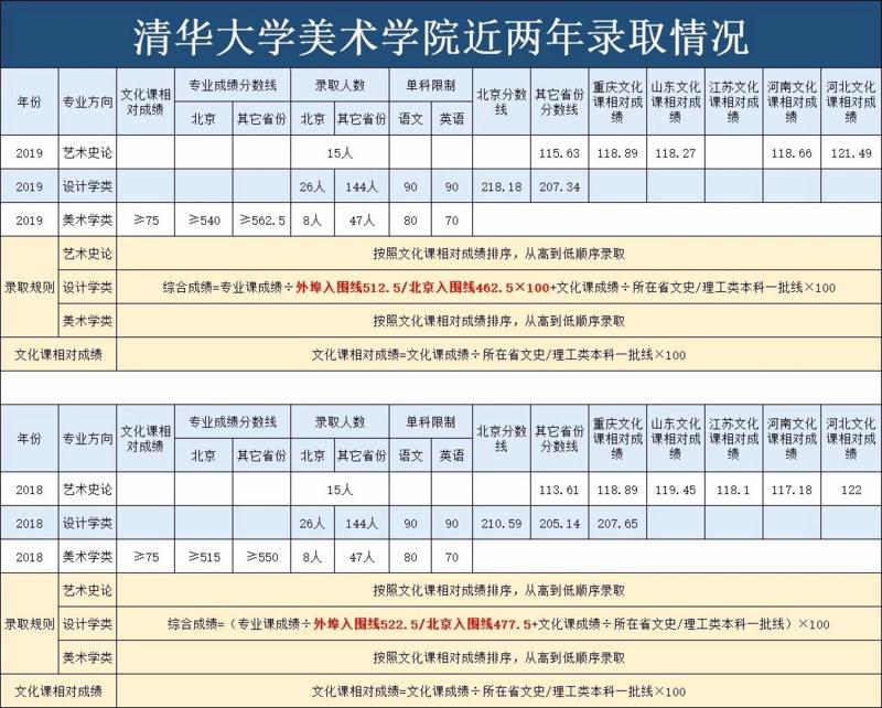 清华大学美术学院2019年录取分数线